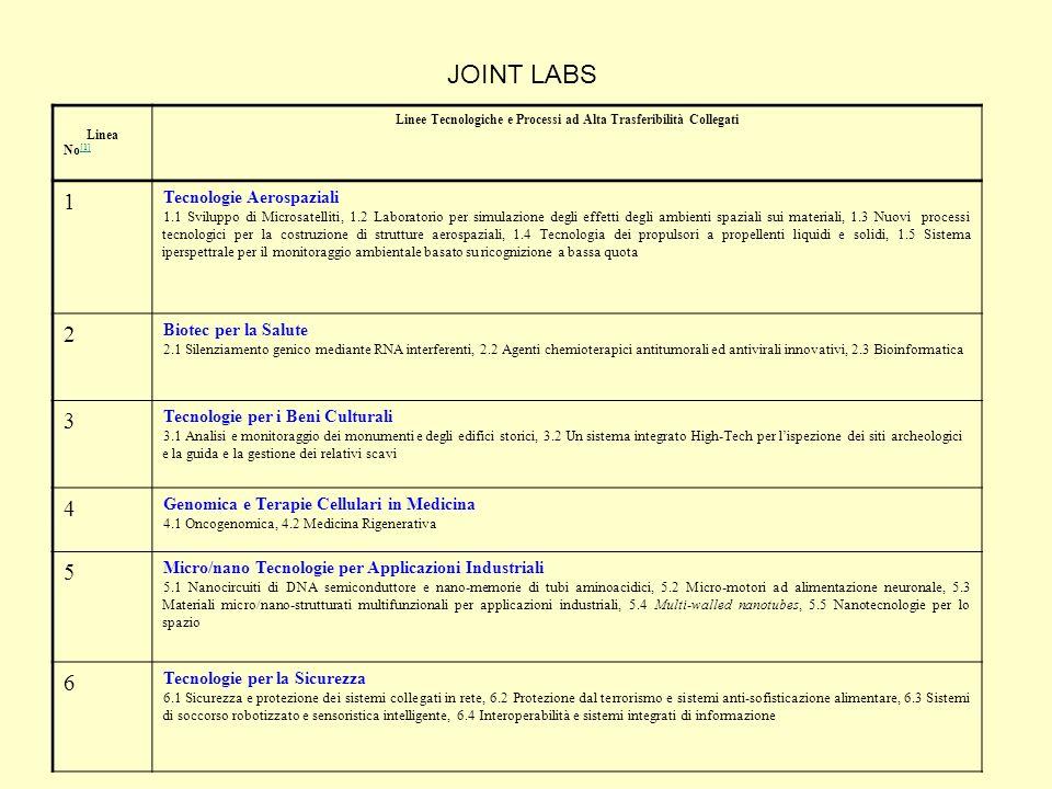 Linea No [1] [1] Linee Tecnologiche e Processi ad Alta Trasferibilità Collegati 1 Tecnologie Aerospaziali 1.1 Sviluppo di Microsatelliti, 1.2 Laborato