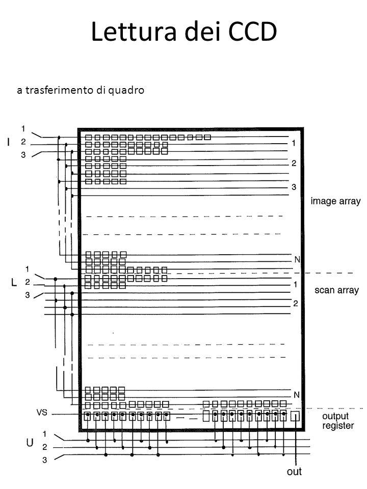 Lettura dei CCD a trasferimento di quadro