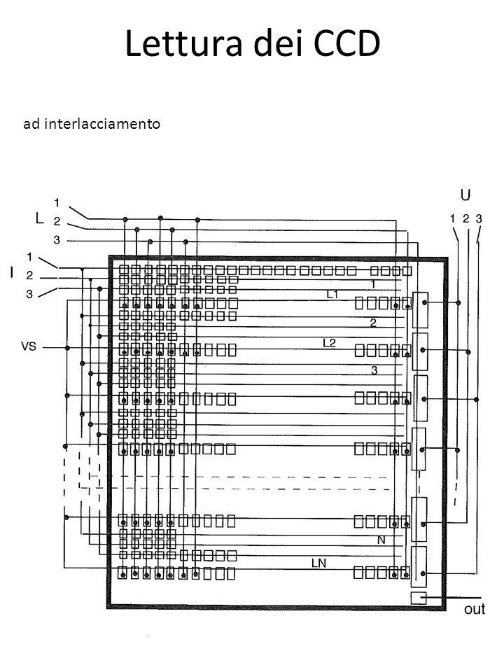 Lettura dei CCD ad interlacciamento
