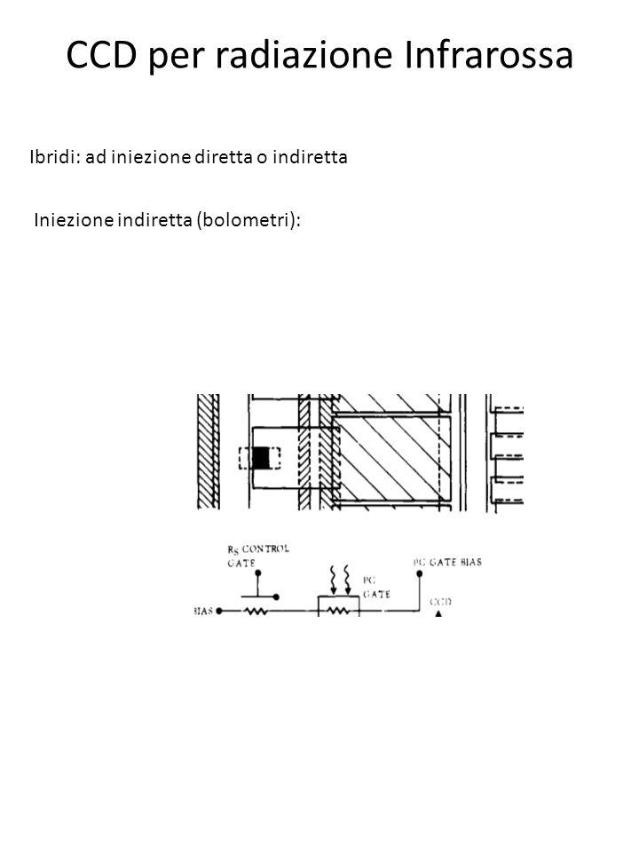 CCD per radiazione Infrarossa Ibridi: ad iniezione diretta o indiretta Iniezione indiretta (bolometri):