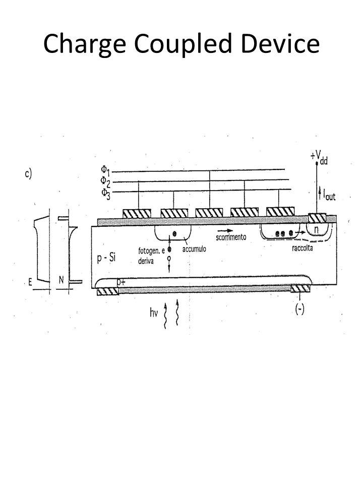 CCD per radiazione Infrarossa Monolitici: struttura CCD standard dove il substrato è costituito da un materiale a bassa gap o un semiconduttore estrinseco sensiblie allinfrarosso Ibridi: accoppia uno dei vari tipi di rivelatori IR con CCD in silicio utlizzato come shift register.