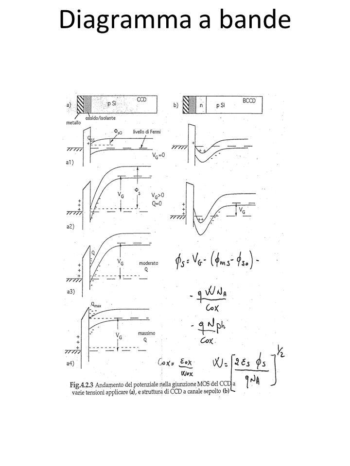 CCD per radiazione Infrarossa Ibridi: ad iniezione diretta o indiretta Iniezione diretta: Shift registerTime delay and integration (TDI)