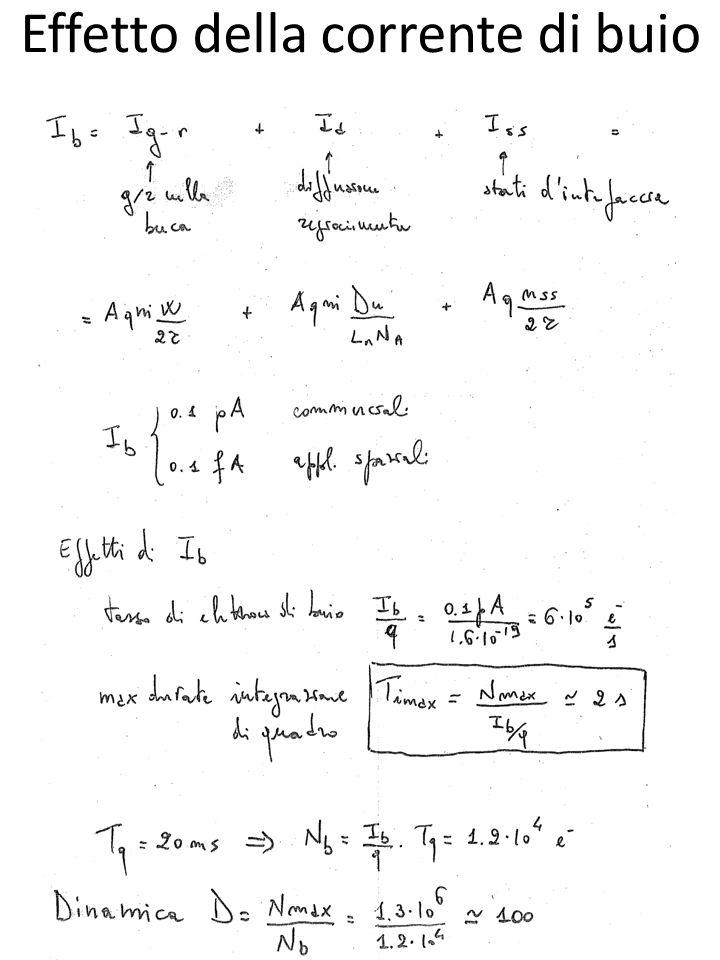 Rapidità di risposta Intrinseca: funzionamento del CCD Estrinseca: legata al circuito di lettura Intrinseca: a) fotogenerazione b) diffusione del pacchetto di carica carica residua 1- carica trasferita (ampiezza della risposta)
