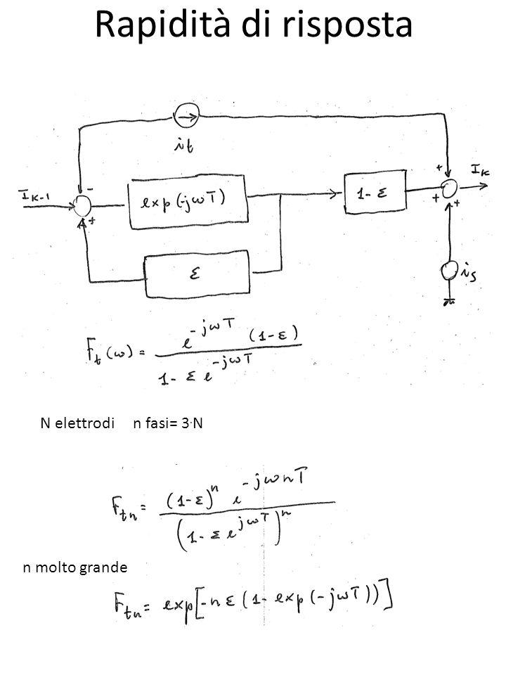Rapidità di risposta Frequenza di campionamento= 1/T La carica fotogenerata è integrata per un tempo pari a T o meglio per un tempo T se si tiene conto del Fill Factor della cella Ricostruzione dei dati corretta fino a f=1/2T La risposta allimpulso è un rettangolo di durata T e quindi la funzione di trasferimeneto è: