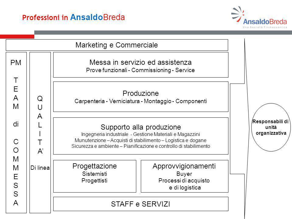 Produzione Carpenteria - Verniciatura - Montaggio - Componenti Messa in servizio ed assistenza Prove funzionali - Commissioning - Service Supporto all