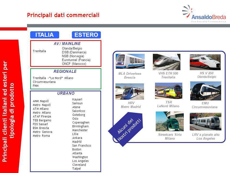 Trenitalia Trenitalia –Le Nord Milano Circumvesuviana FNM ANM Napoli Metro Napoli ATM Milano Metro Milano ATAF Firenze TEB Bergamo FDS Sassari BSM Bre