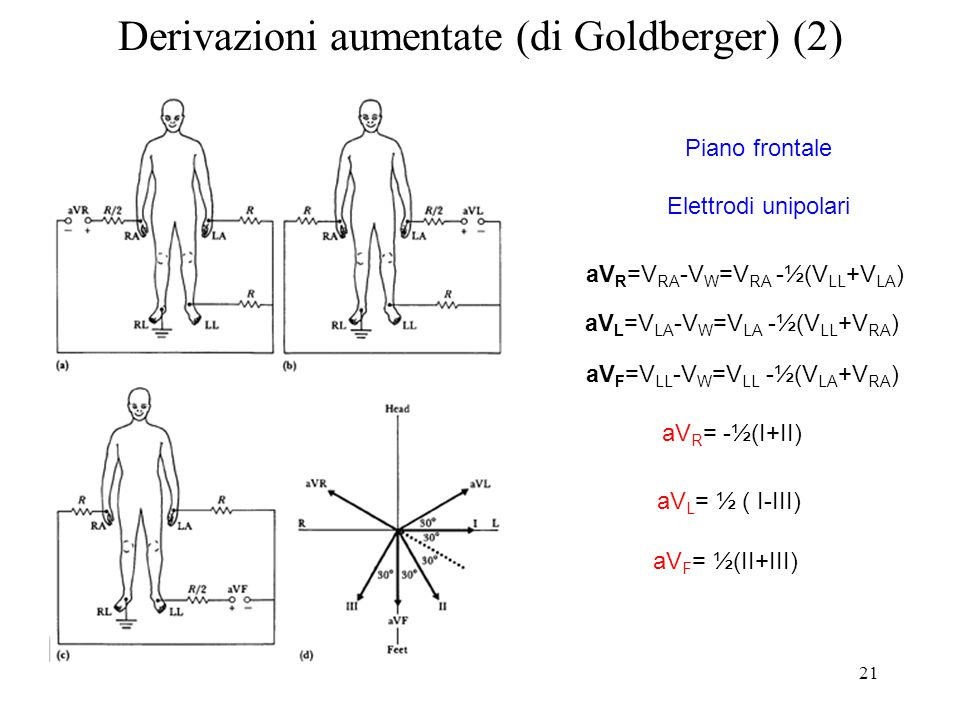 21 Derivazioni aumentate (di Goldberger) (2) aV R =V RA -V W =V RA -½(V LL +V LA ) aV L = ½ ( I-III) aV F = ½(II+III) aV R = -½(I+II) Piano frontale E