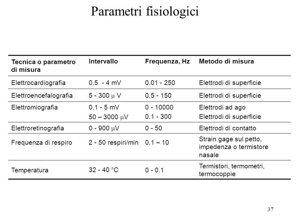37 Parametri fisiologici Tecnica o parametro di misura IntervalloFrequenza, HzMetodo di misura Elettrocardiografia0.5 - 4 mV0.01 - 250Elettrodi di sup