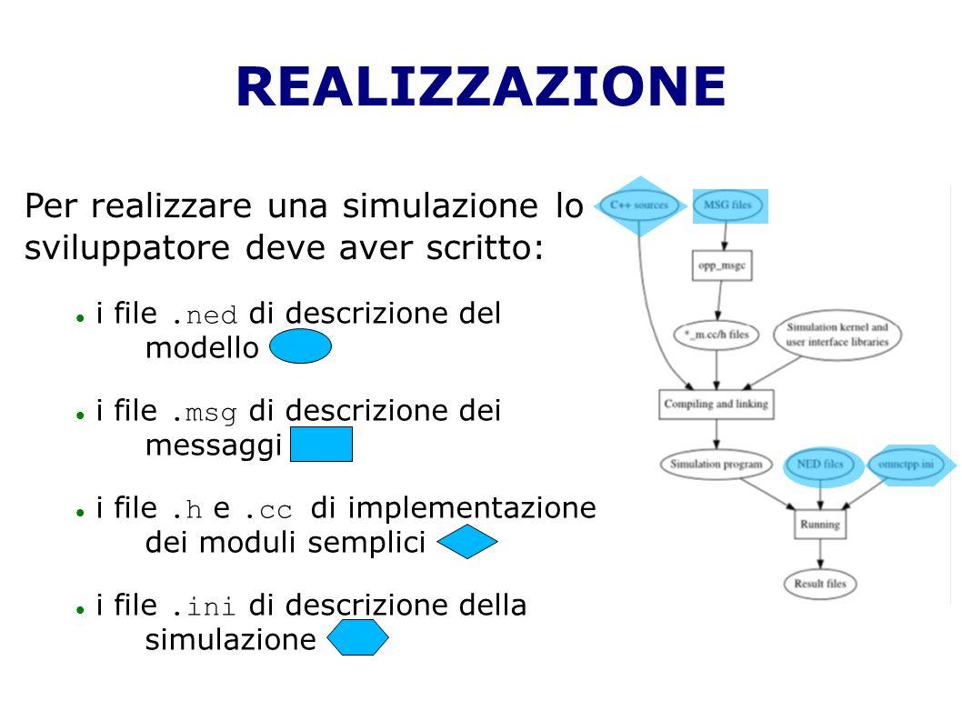 REALIZZAZIONE Per realizzare una simulazione lo sviluppatore deve aver scritto: i file.ned di descrizione del modello i file.msg di descrizione dei messaggi i file.h e.cc di implementazione dei moduli semplici i file.ini di descrizione della simulazione