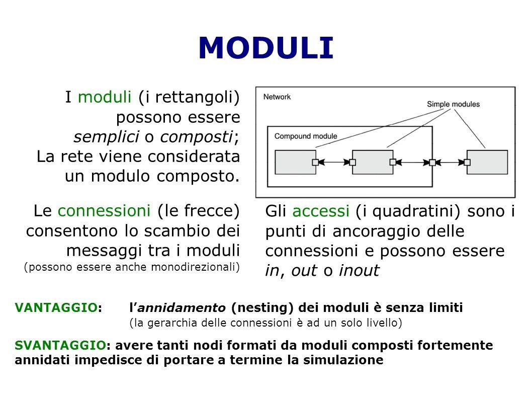 MODULI I moduli (i rettangoli) possono essere semplici o composti; La rete viene considerata un modulo composto. Le connessioni (le frecce) consentono