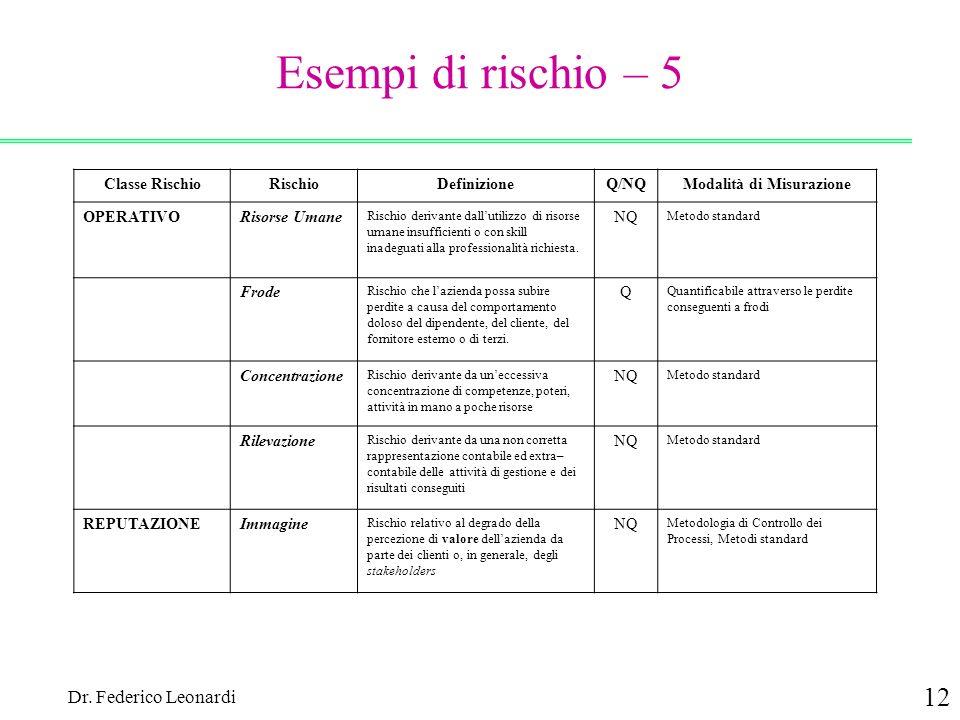 Dr. Federico Leonardi 12 Esempi di rischio – 5 Classe RischioRischioDefinizioneQ/NQModalità di Misurazione OPERATIVORisorse Umane Rischio derivante da