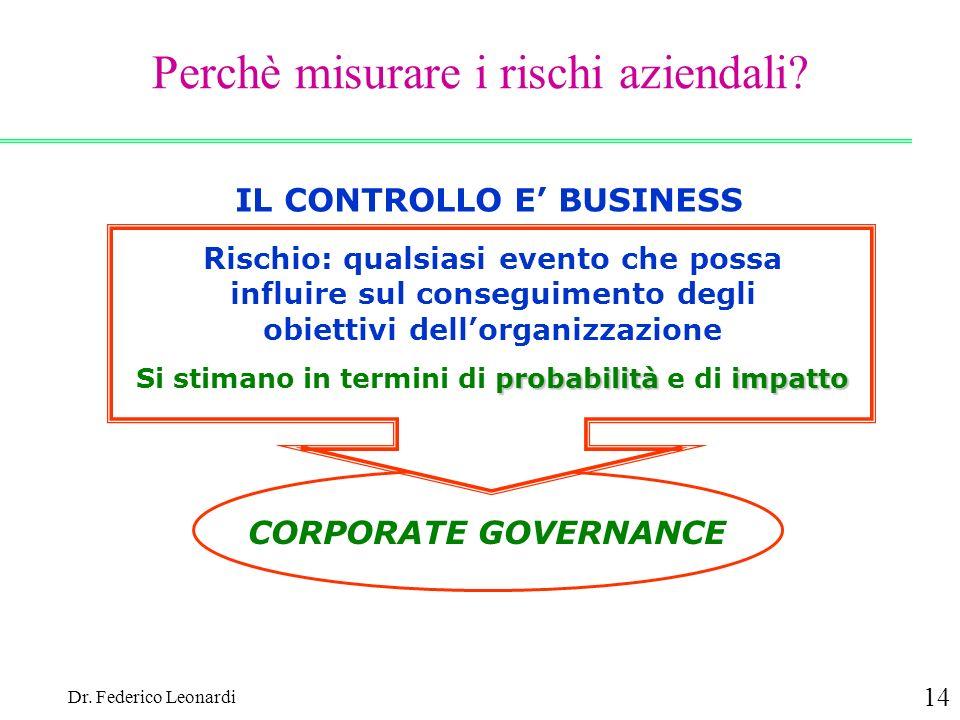 Dr. Federico Leonardi 14 Perchè misurare i rischi aziendali? IL CONTROLLO E BUSINESS Rischio: qualsiasi evento che possa influire sul conseguimento de