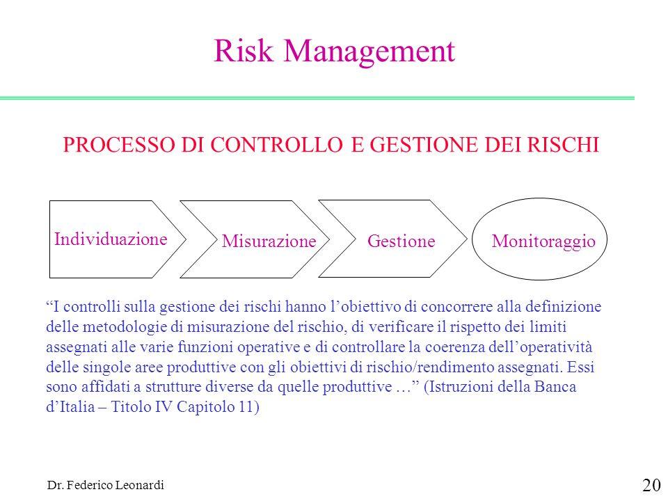 Dr. Federico Leonardi 20 Risk Management PROCESSO DI CONTROLLO E GESTIONE DEI RISCHI Individuazione MisurazioneGestioneMonitoraggio I controlli sulla