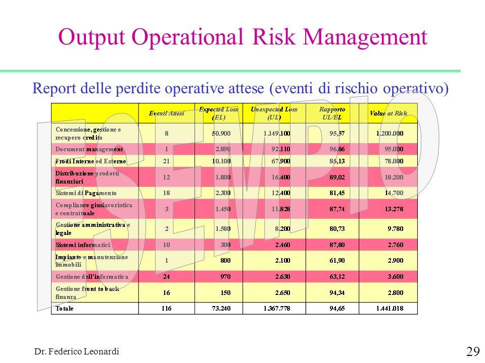 Dr. Federico Leonardi 29 Output Operational Risk Management Report delle perdite operative attese (eventi di rischio operativo)