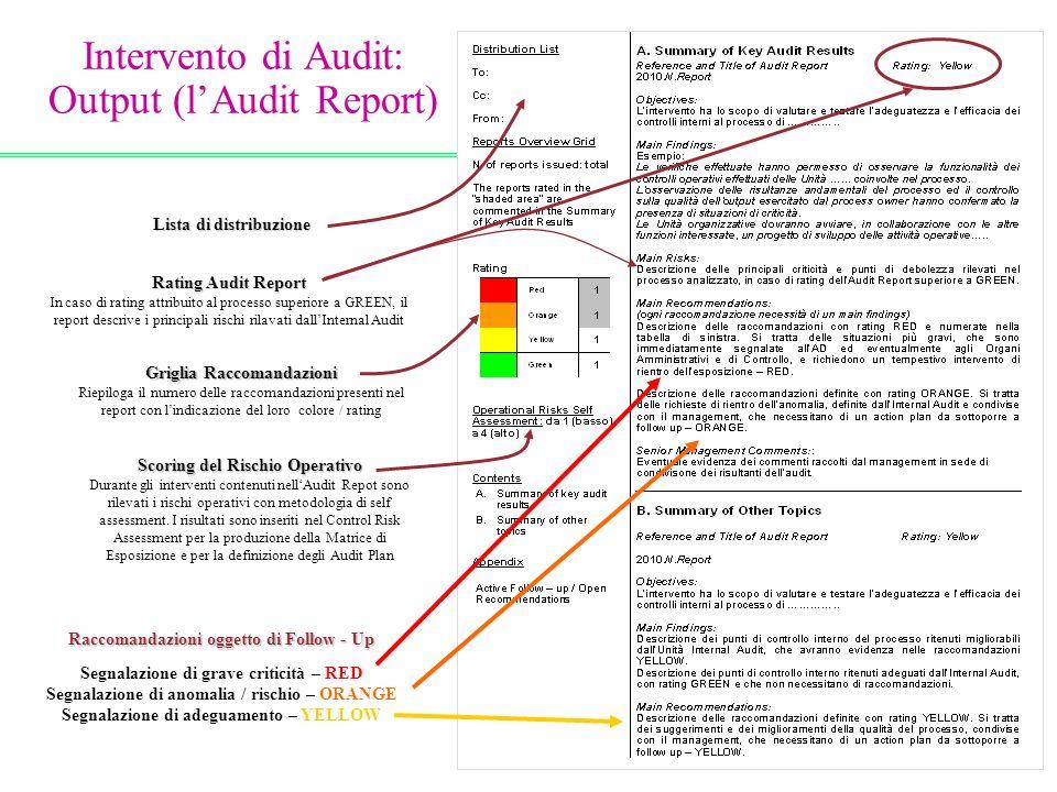 Raccomandazioni oggetto di Follow - Up Segnalazione di grave criticità – RED Segnalazione di anomalia / rischio – ORANGE Segnalazione di adeguamento –