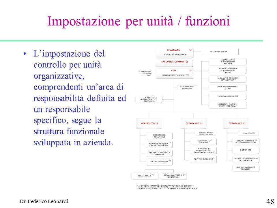 Dr. Federico Leonardi 48 Impostazione per unità / funzioni Limpostazione del controllo per unità organizzative, comprendenti unarea di responsabilità