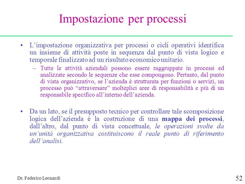 Dr. Federico Leonardi 52 Impostazione per processi Limpostazione organizzativa per processi o cicli operativi identifica un insieme di attività poste