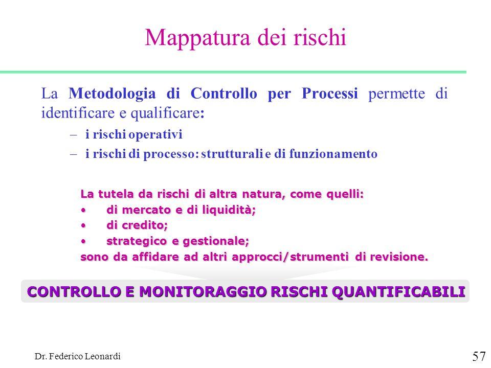 Dr. Federico Leonardi 57 La Metodologia di Controllo per Processi permette di identificare e qualificare: –i rischi operativi –i rischi di processo: s