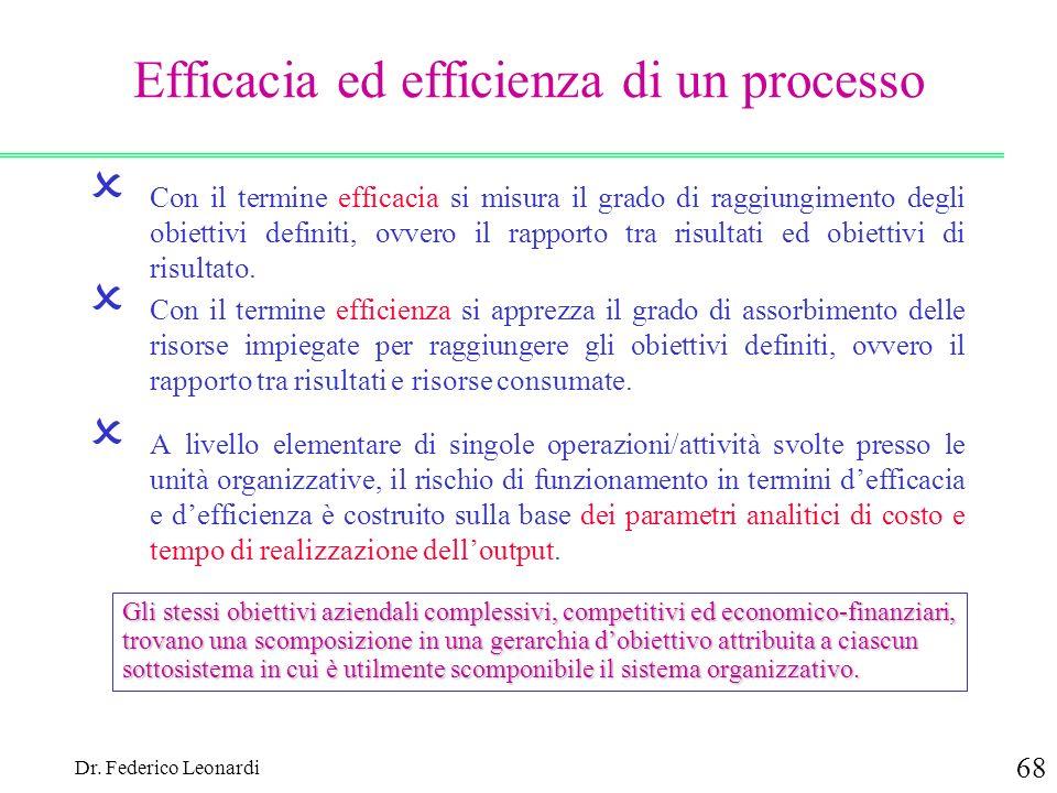 Dr. Federico Leonardi 68 Efficacia ed efficienza di un processo Con il termine efficacia si misura il grado di raggiungimento degli obiettivi definiti
