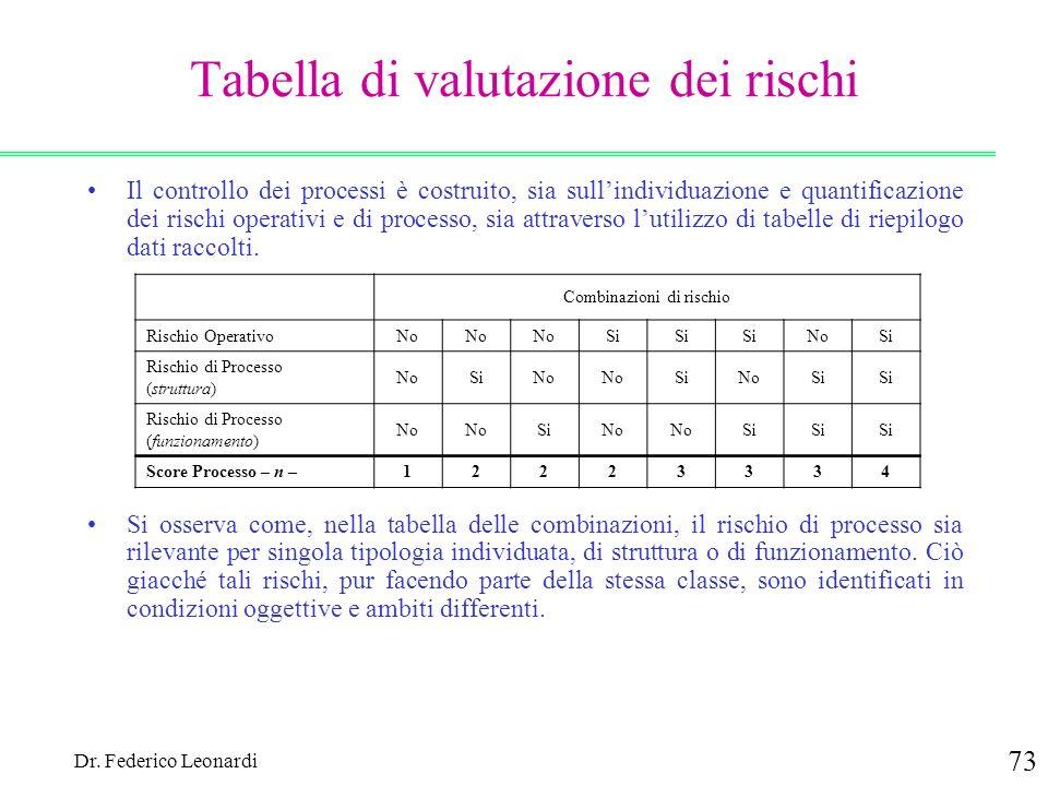 Dr. Federico Leonardi 73 Tabella di valutazione dei rischi Il controllo dei processi è costruito, sia sullindividuazione e quantificazione dei rischi