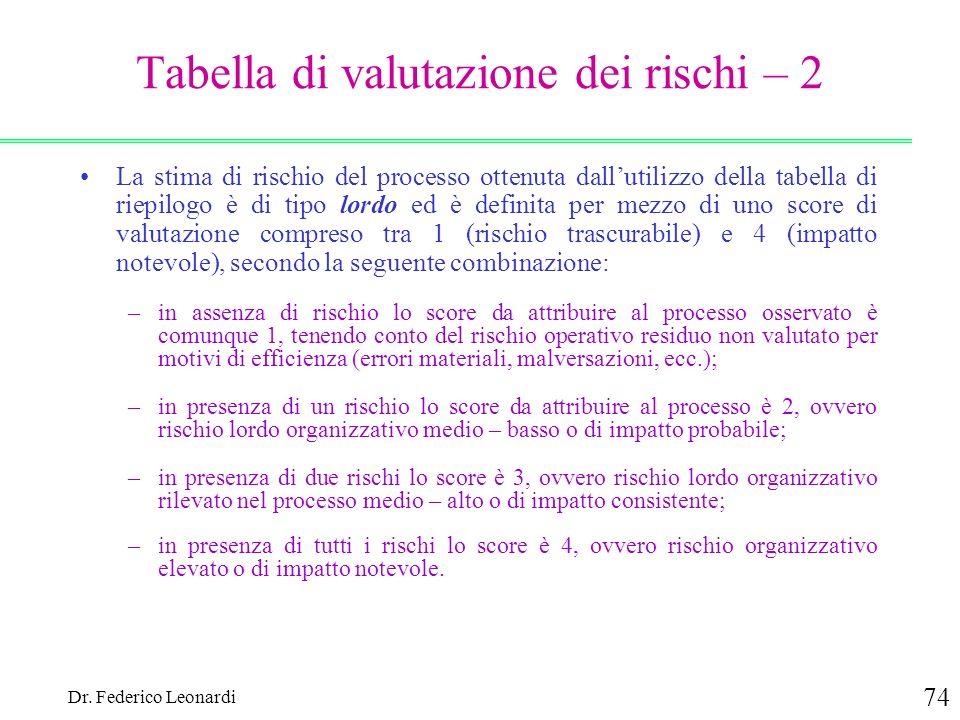 Dr. Federico Leonardi 74 Tabella di valutazione dei rischi – 2 La stima di rischio del processo ottenuta dallutilizzo della tabella di riepilogo è di