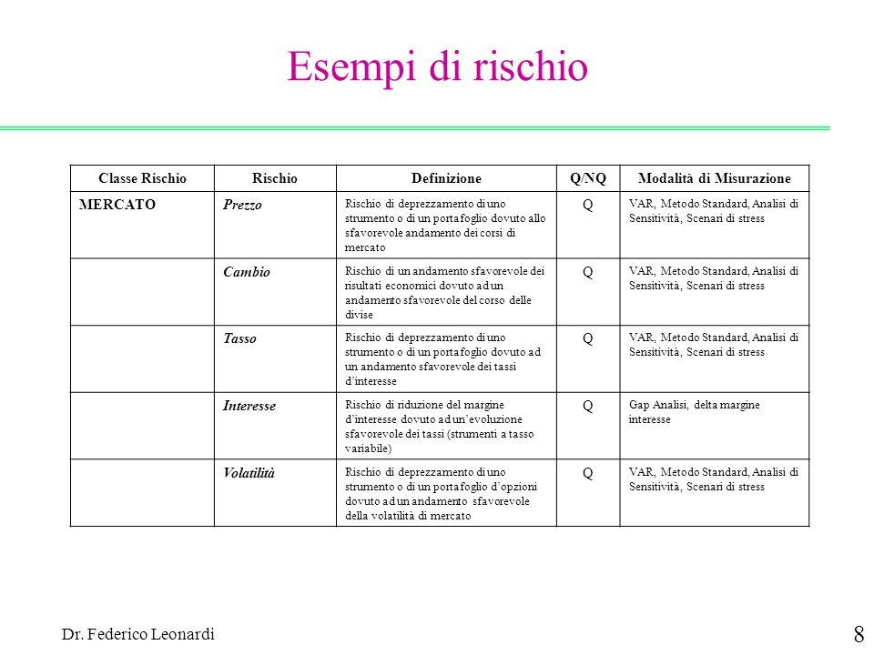 Dr. Federico Leonardi 8 Esempi di rischio Classe RischioRischioDefinizioneQ/NQModalità di Misurazione MERCATOPrezzo Rischio di deprezzamento di uno st