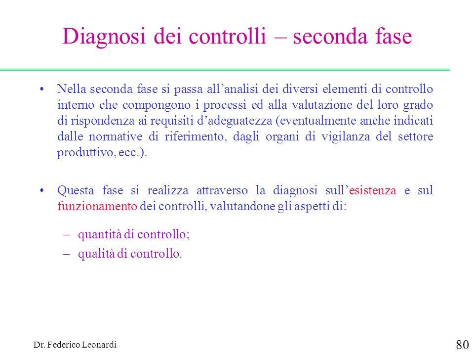 Dr. Federico Leonardi 80 Diagnosi dei controlli – seconda fase Nella seconda fase si passa allanalisi dei diversi elementi di controllo interno che co