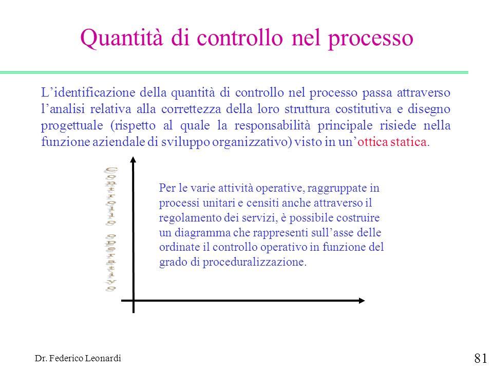 Dr. Federico Leonardi 81 Quantità di controllo nel processo Lidentificazione della quantità di controllo nel processo passa attraverso lanalisi relati