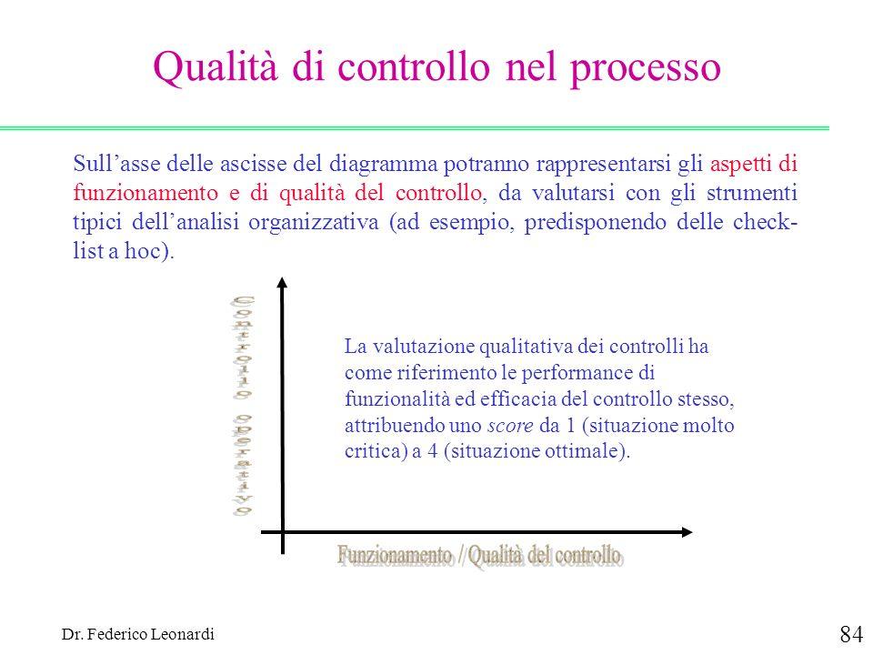 Dr. Federico Leonardi 84 Qualità di controllo nel processo Sullasse delle ascisse del diagramma potranno rappresentarsi gli aspetti di funzionamento e