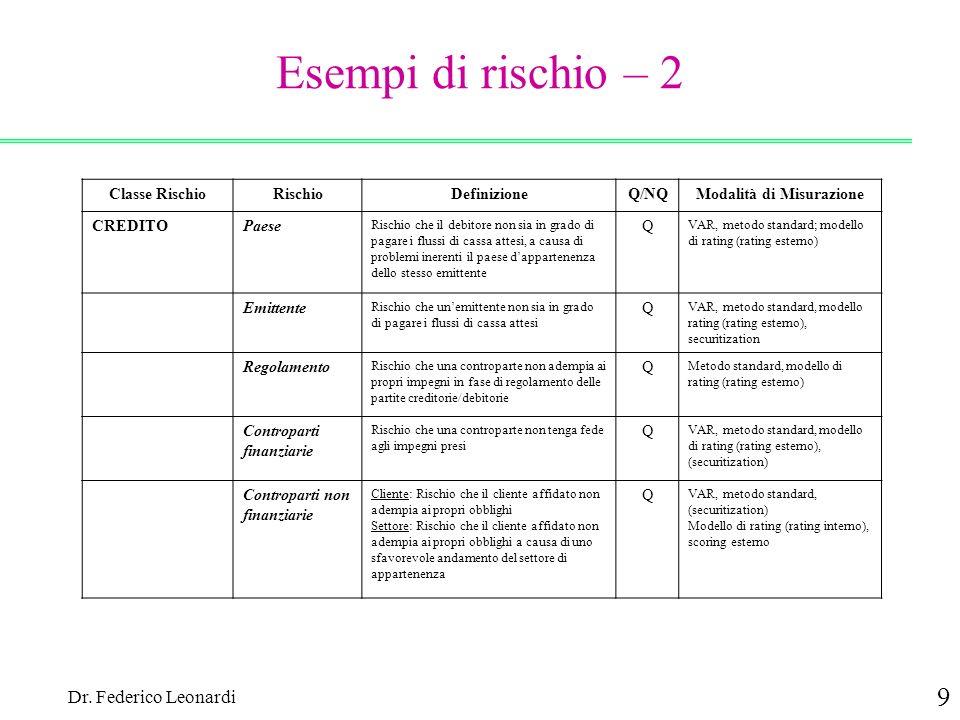 Dr. Federico Leonardi 9 Esempi di rischio – 2 Classe RischioRischioDefinizioneQ/NQModalità di Misurazione CREDITOPaese Rischio che il debitore non sia