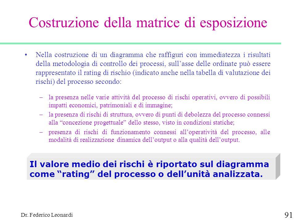 Dr. Federico Leonardi 91 Costruzione della matrice di esposizione Nella costruzione di un diagramma che raffiguri con immediatezza i risultati della m