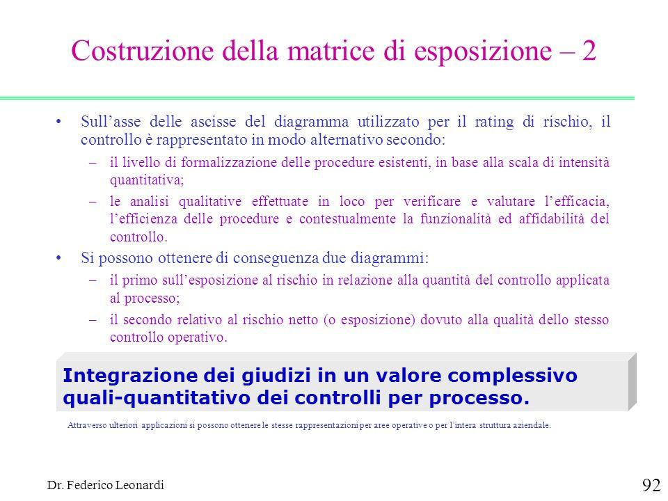 Dr. Federico Leonardi 92 Costruzione della matrice di esposizione – 2 Sullasse delle ascisse del diagramma utilizzato per il rating di rischio, il con