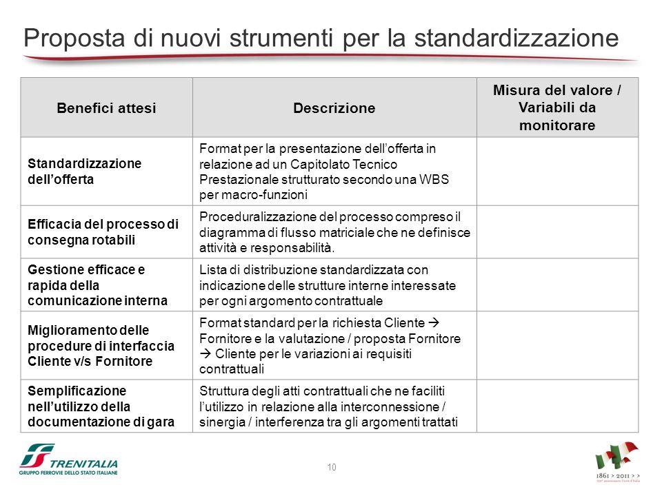 Proposta di nuovi strumenti per la standardizzazione Benefici attesiDescrizione Misura del valore / Variabili da monitorare Standardizzazione delloffe