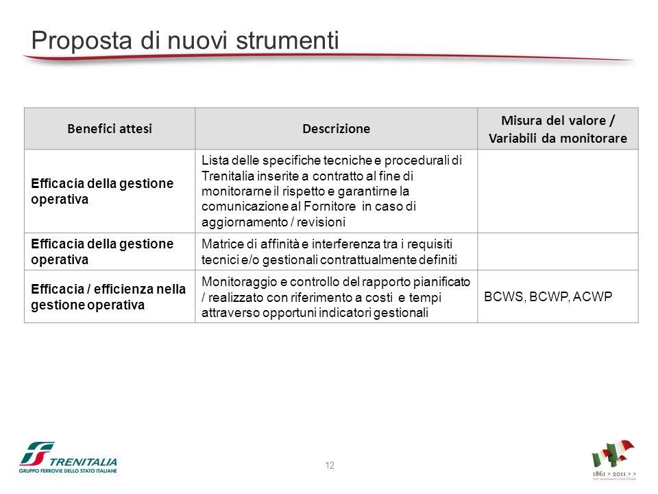 Proposta di nuovi strumenti Benefici attesiDescrizione Misura del valore / Variabili da monitorare Efficacia della gestione operativa Lista delle spec