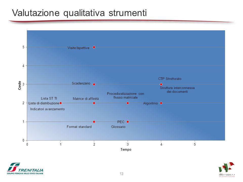 Valutazione qualitativa strumenti 13