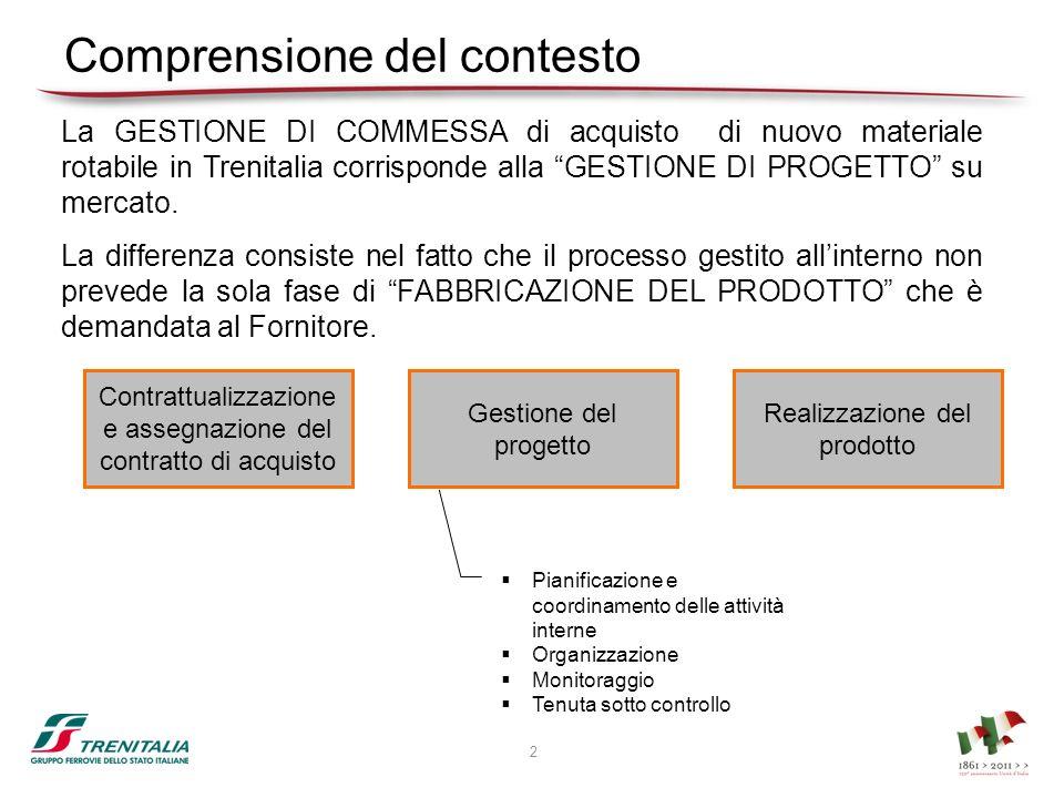 Comprensione del contesto La GESTIONE DI COMMESSA di acquisto di nuovo materiale rotabile in Trenitalia corrisponde alla GESTIONE DI PROGETTO su merca