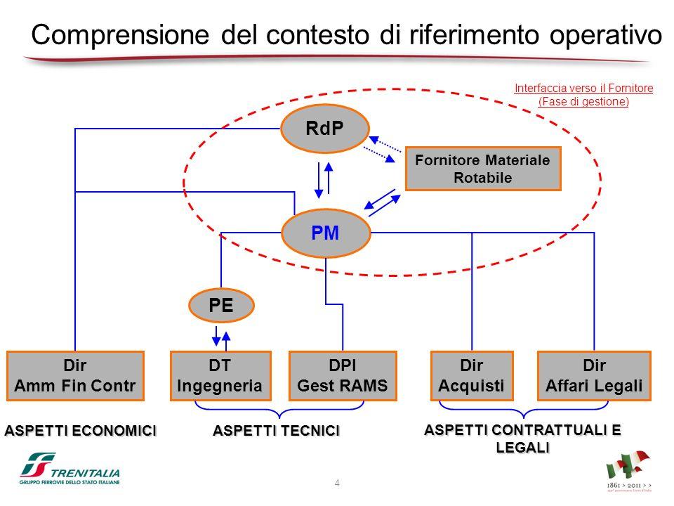 Comprensione del contesto di riferimento operativo 4 Interfaccia verso il Fornitore (Fase di gestione) DT Ingegneria DPI Gest RAMS Dir Acquisti Dir Af