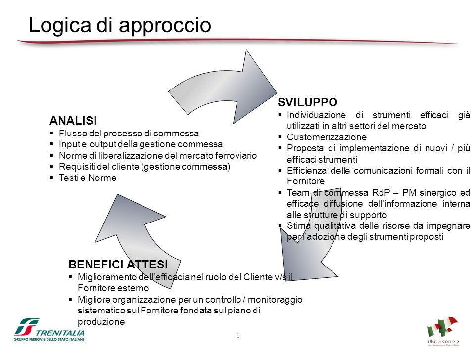 Logica di approccio SVILUPPO Individuazione di strumenti efficaci già utilizzati in altri settori del mercato Customerizzazione Proposta di implementa