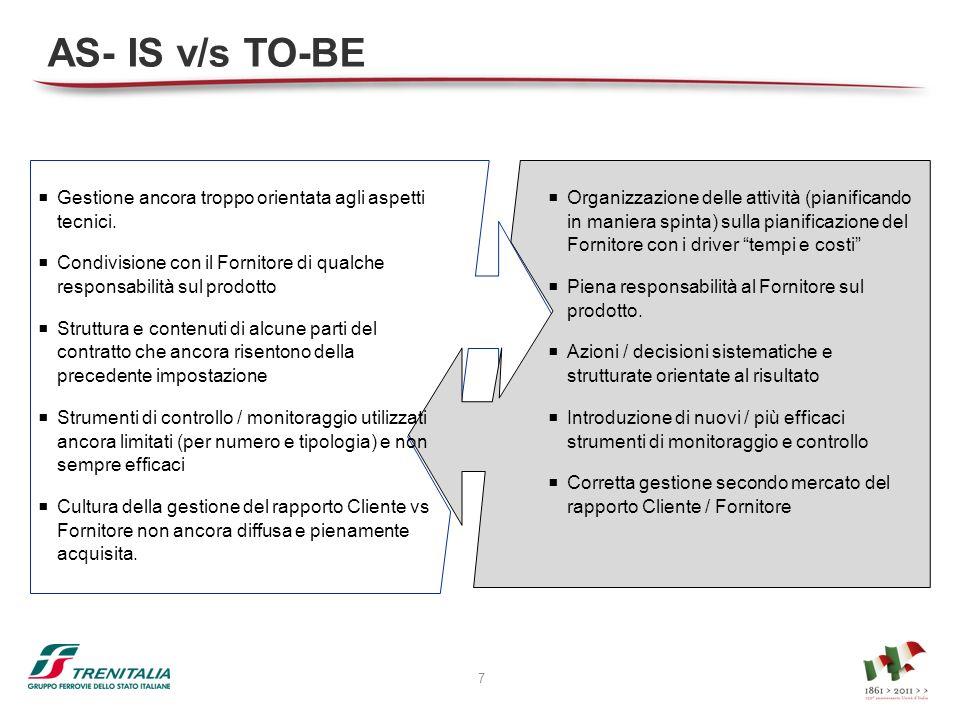 AS- IS v/s TO-BE Gestione ancora troppo orientata agli aspetti tecnici. Condivisione con il Fornitore di qualche responsabilità sul prodotto Struttura