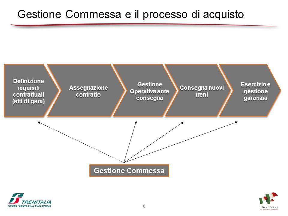 Gestione Commessa e il processo di acquisto 8 Assegnazione contratto Gestione Operativa ante consegna Consegna nuovi treni Esercizio e gestione garanz