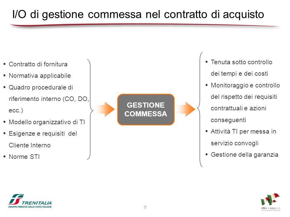 I/O di gestione commessa nel contratto di acquisto Contratto di fornitura Normativa applicabile Quadro procedurale di riferimento interno (CO, DO, ecc