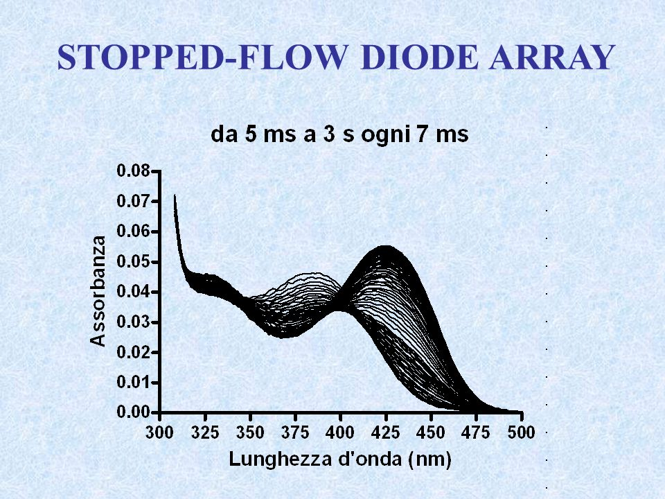 STOPPED-FLOW DIODE ARRAY