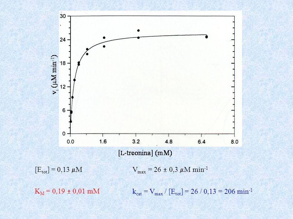 [E tot ] = 0,13 M K M = 0,19 0,01 mM V max = 26 0,3 M min -1 k cat = V max / [E tot ] = 26 / 0,13 = 206 min -1