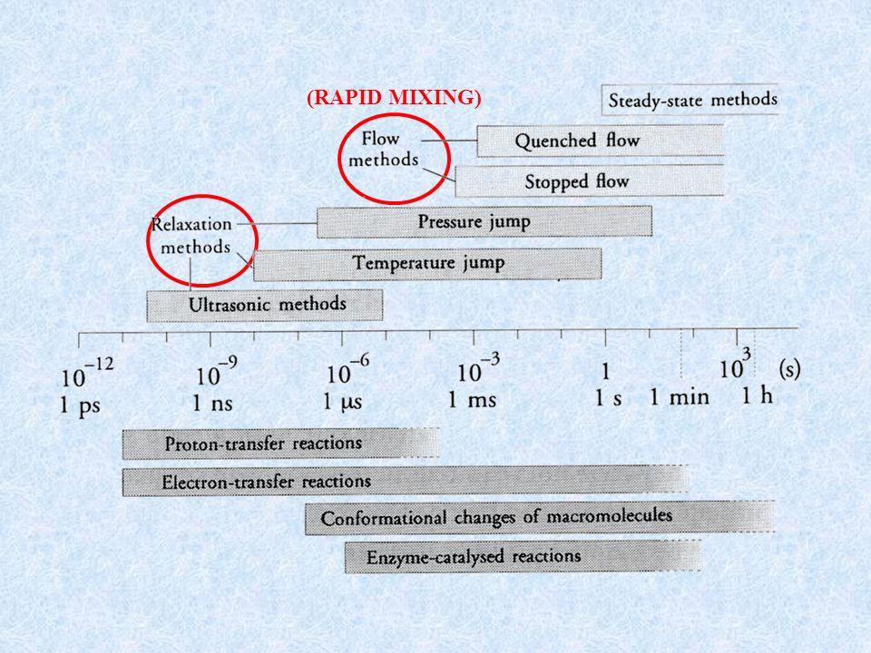 Tecniche di mescolamento rapido: Il metodo del flusso continuo (1923 – H.