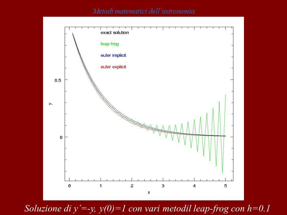Metodi matematici dellastronomia Soluzione di y´=-y, y(0)=1 con vari metodil leap-frog con h=0.1