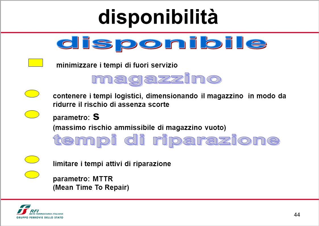 43 lindice di affidabilità (IA) è il massimo numero di guasti critici che possono verificarsi durante un certo Tempo di Osservazione (TO). Approccio p
