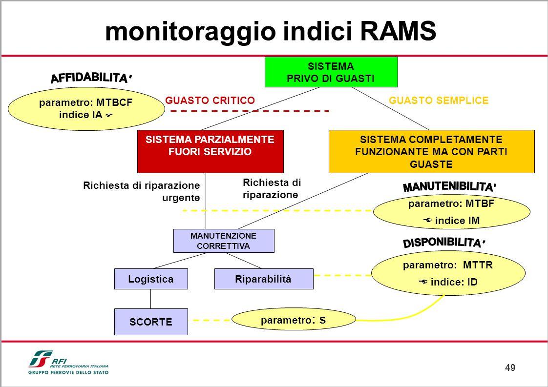 48 il sistema va progettato in accordo ai requisiti (qualitativi e quantitativi) così come previsto nella normativa europea CENELEC per il livello 4.