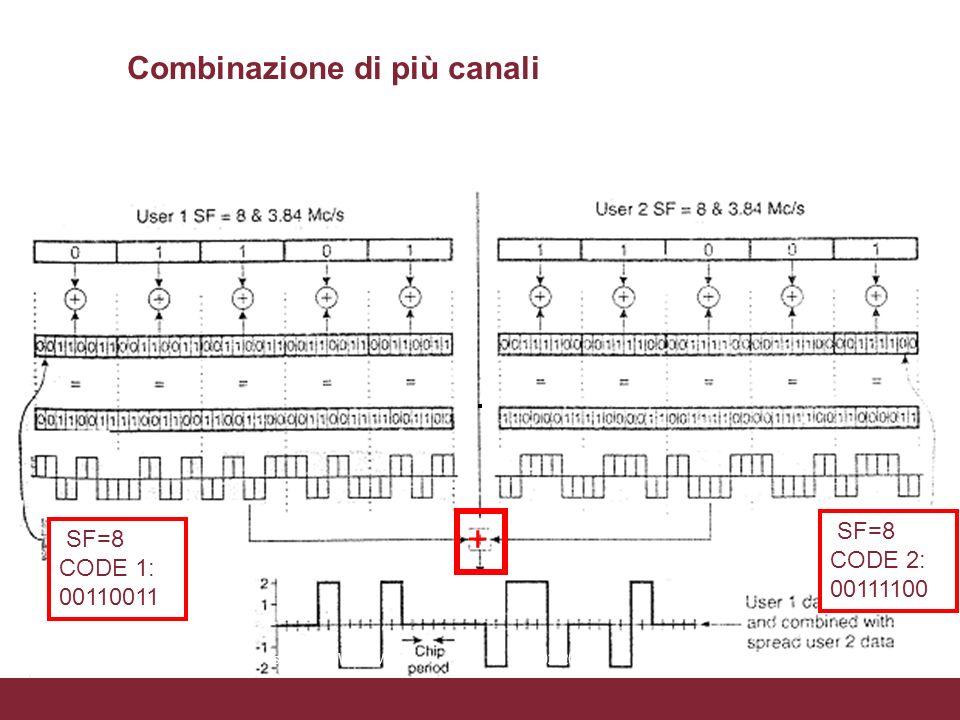 SF=8 CODE 1: 00110011 SF=8 CODE 2: 00111100 + Combinazione di più canali 04/02/2014Caratterizzazione trasmissioni WCDMAPagina 13