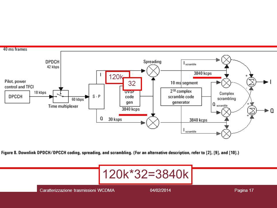 120k 32 120k*32=3840k 04/02/2014Caratterizzazione trasmissioni WCDMAPagina 17