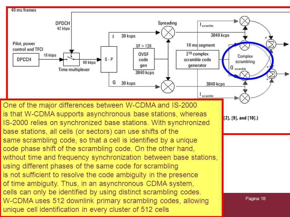 04/02/2014Caratterizzazione trasmissioni WCDMAPagina 18 One of the major differences between W-CDMA and IS-2000 is that W-CDMA supports asynchronous b